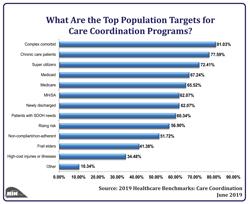 Population Targets for Care Coordination