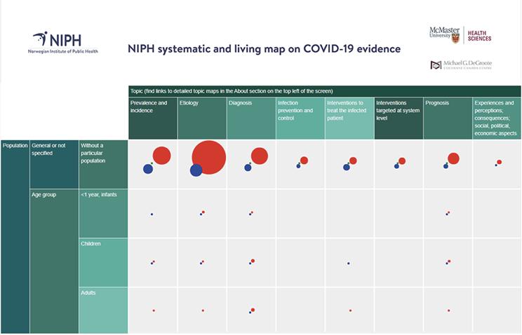 NIPH Live Evidence Map