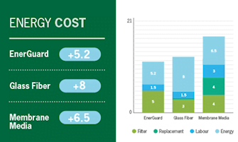 Energy savings EnerGuard