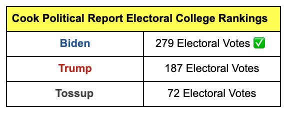 Cook Political Report Electoral College Ratings: Biden -- 279 Electoral College votes, Trump -- 188 Electoral College votes, Toss-up -- 71 Electoral College Votes