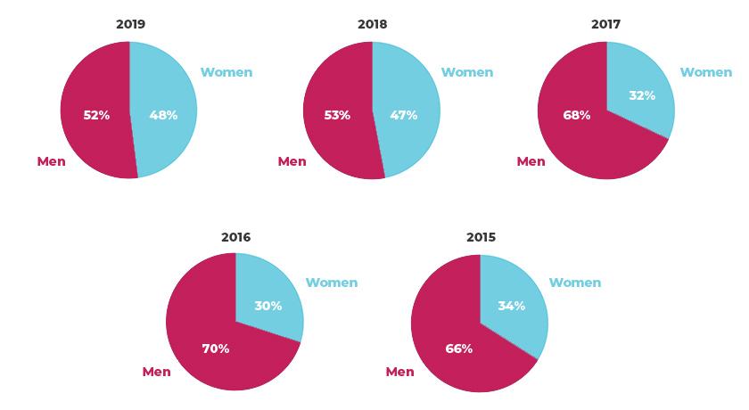 Speaker Gender Graphs