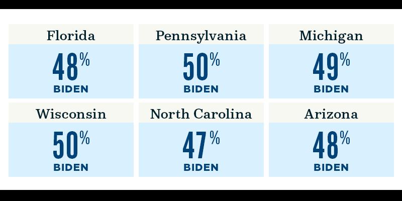 Florida: 48%, Pennsylvania: 50%, Michigan: 49%, Wisconsin: 50%, North Carolina: 47%, Arizona: 48%