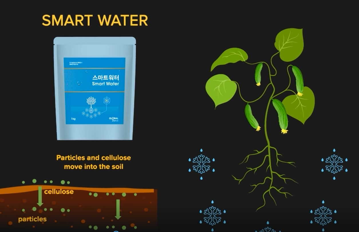 Can SmartWater be a weapon of farmers against the drought?