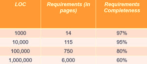 Pages of requirements