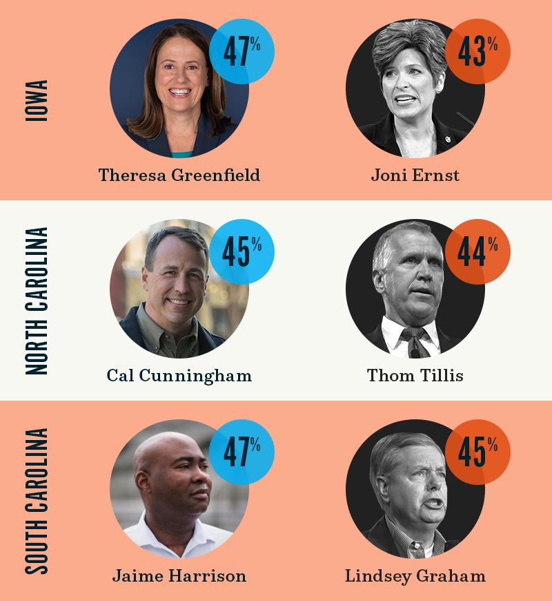 Iowa: Theresa Greenfield 47%, Joni Ernst 43%. North Carolina: Cal Cunningham 45%, Thom Tillis 44%. South Carolina: Jaime Harrison 47%, Lindsey Graham 45%.