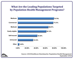 What Are the Leading Health Risk Levels Targeted by Population Health Management Programs?