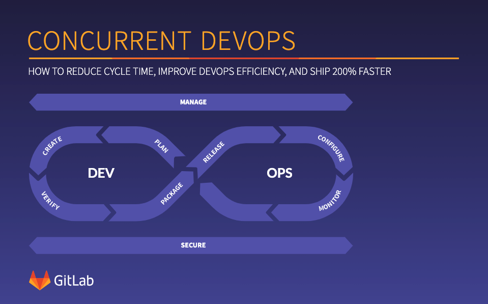 Concurrent DevOps: How to reduce cycle time, improve DevOps efficiency, and ship 200% faster