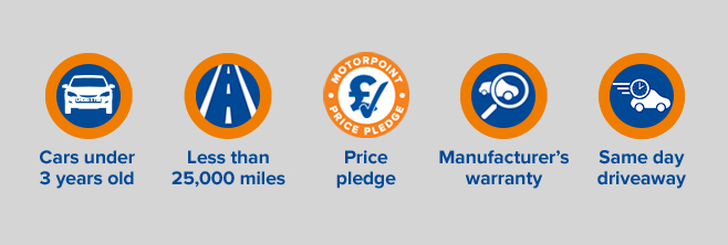Reasons to choose Motorpoint: Cars under 3 years old, Less than 25,000 miles, Motorpoint price pledge, Manufacturer's warranty, Same day driveaway