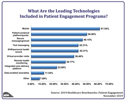 Leading Technologies Included in Patient Engagement Programs