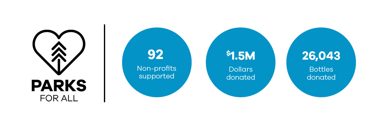 Parks For All | 92 Non-Profits supported | $1.5M Dollars donated | 26,043 Bottles donated