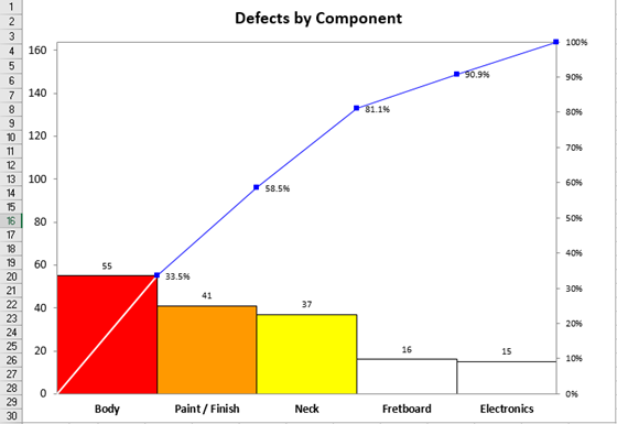 03 Defects by Component 560x385.png