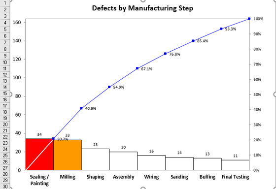 05 Defects by Manuf Step 560x384.png