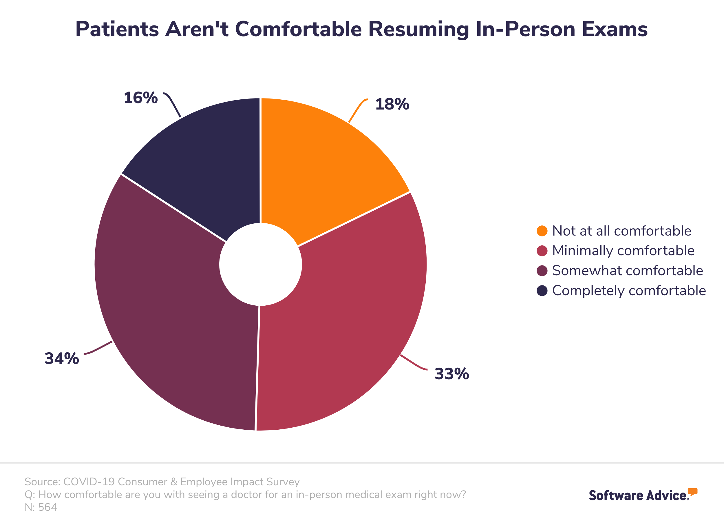 Patients aren''t comfortable resuming in-person exams