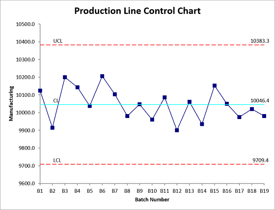 Production Line control chart 560x426.png