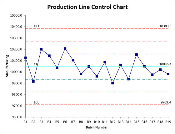 Production Line control chart with 1 and 2 sig.png