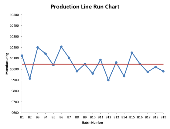 Production Line run chart same scale 560x426.png