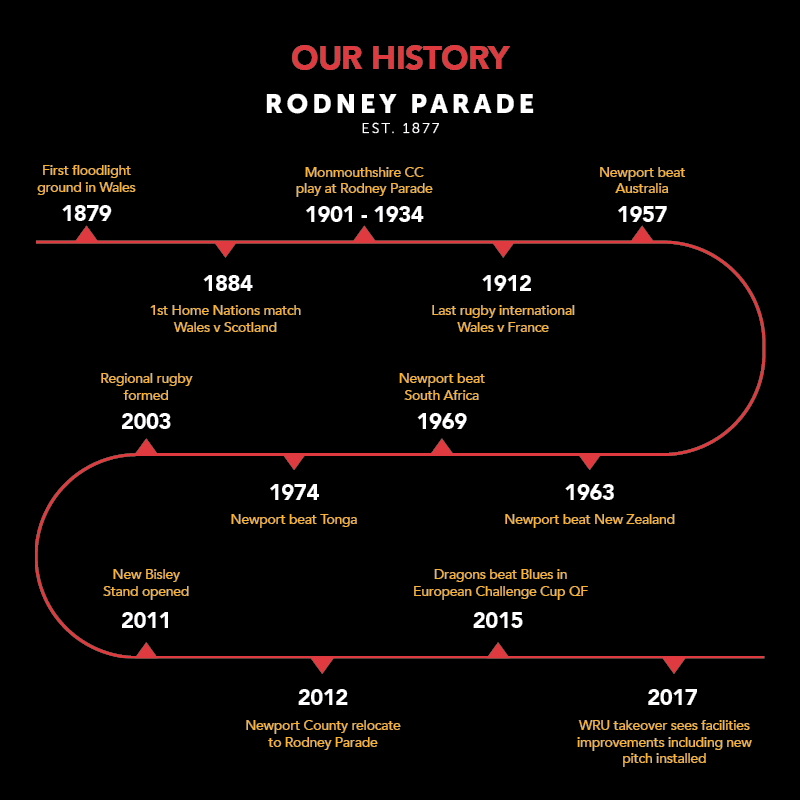 Our history - timeline