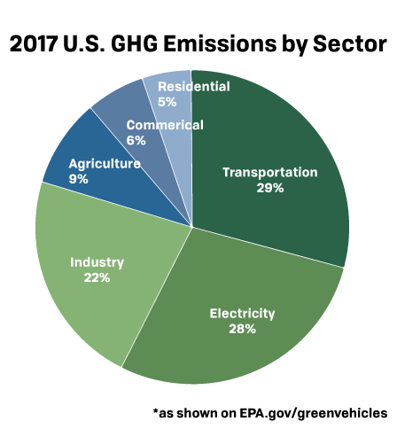 2017 US GHG Emissions by Sector