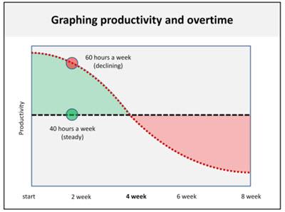 Overtime perils