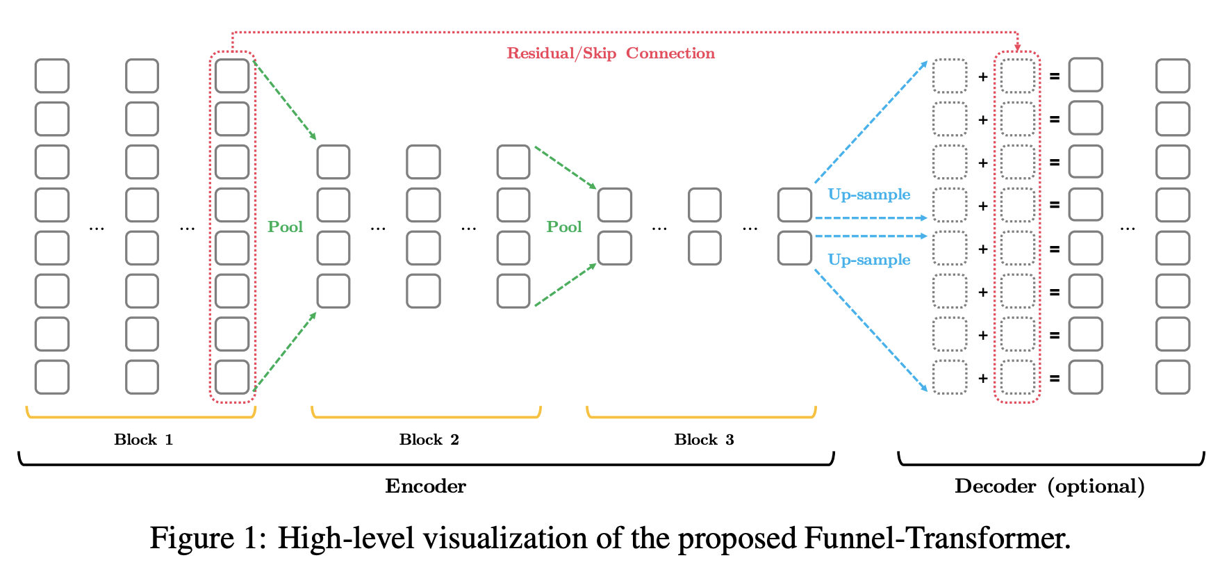 Funnel transformer diagram