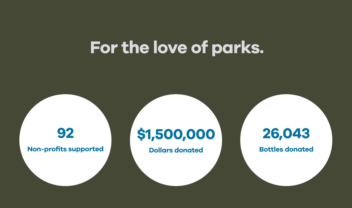 For the love of parks | 92 Non-profits supported | $1,500,000 Dollars donated | 26,043 Bottle donated