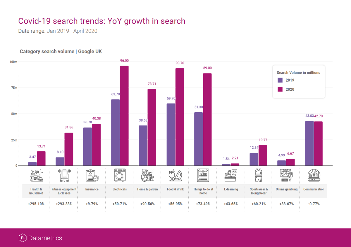 Search trends: YoY grow