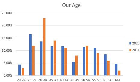 Average slary for embedded engineers