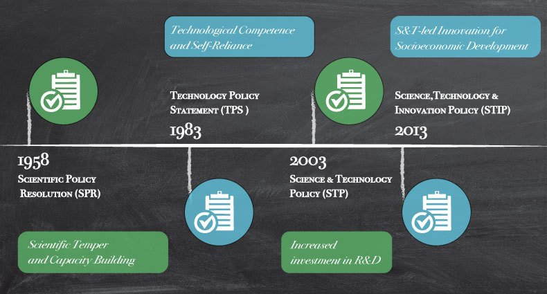 timeline science policy
