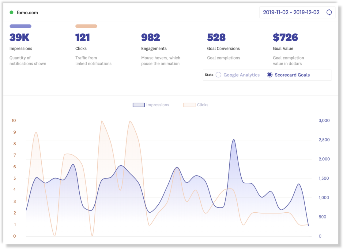 Fomo dashboard with 2-axis stats