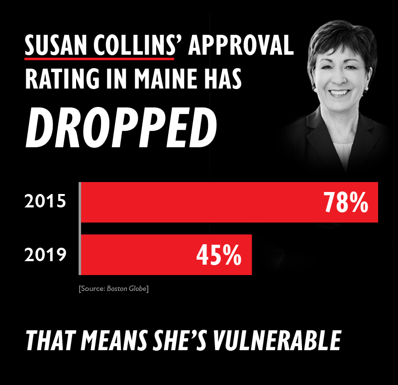 SUSAN COLLINS' approval rating in Maine has DROPPED: