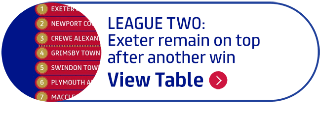 LEAGUE TWO: Exeter remain on top after another win