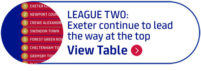LEAGUE TWO: Exeter continue to lead the way at the top