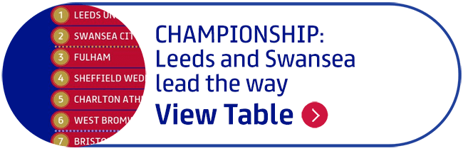 Championship: View table