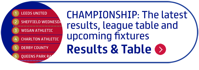 Championship: The latest results, league table and upcoming fixtures
