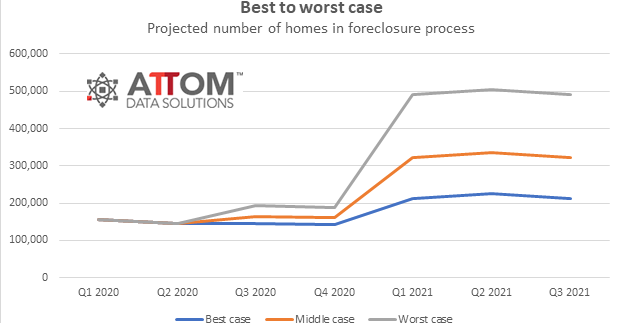 Foreclosure Forecast - July 2020