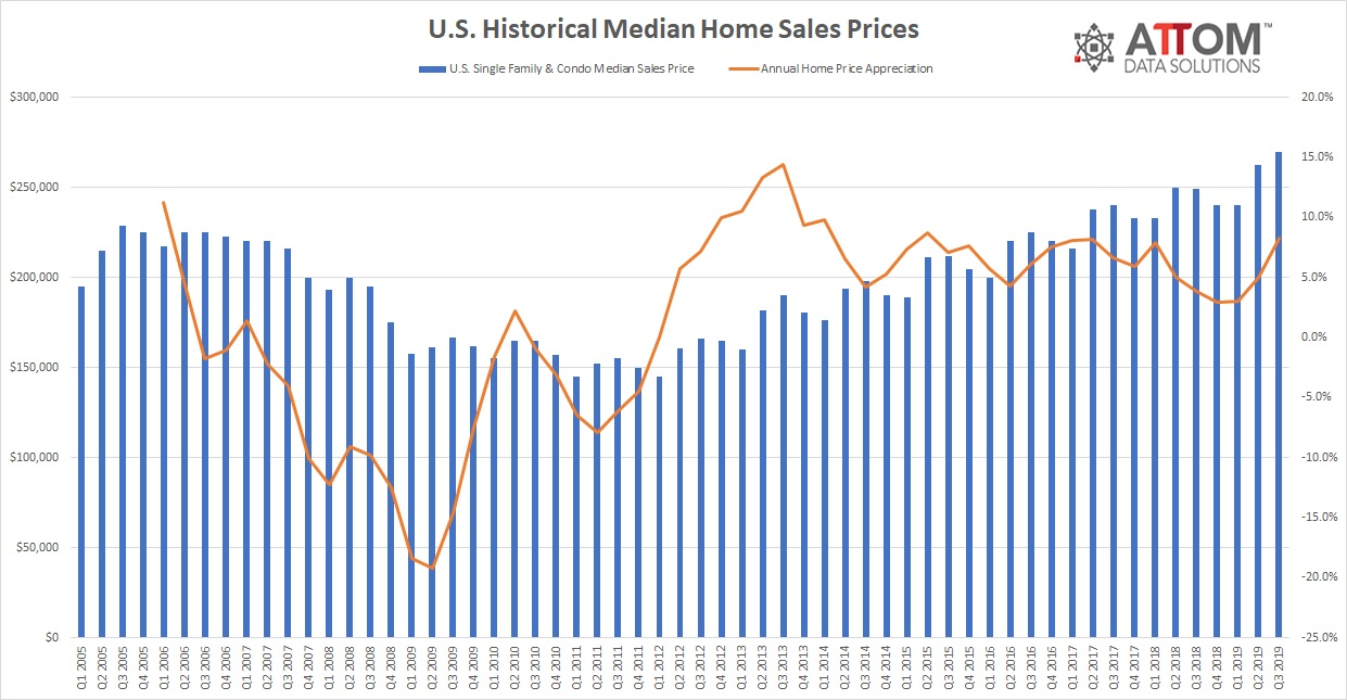 Q3 2019 U.S. Home Sales Prices
