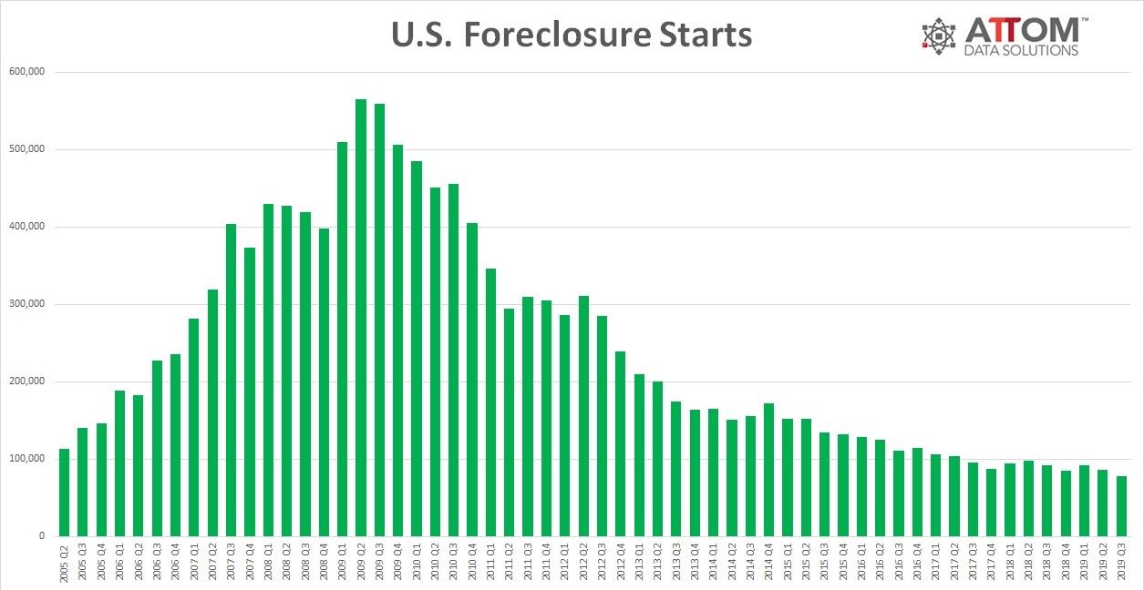 Q3 2019 U.S. Foreclosure Starts
