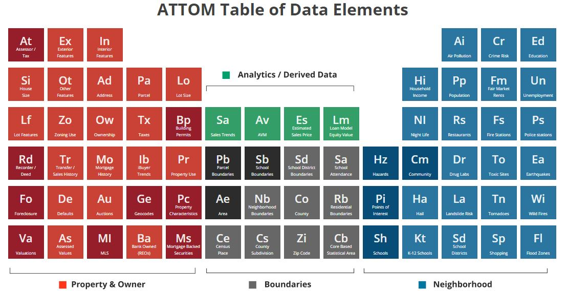 ATTOM Table of Data Elements