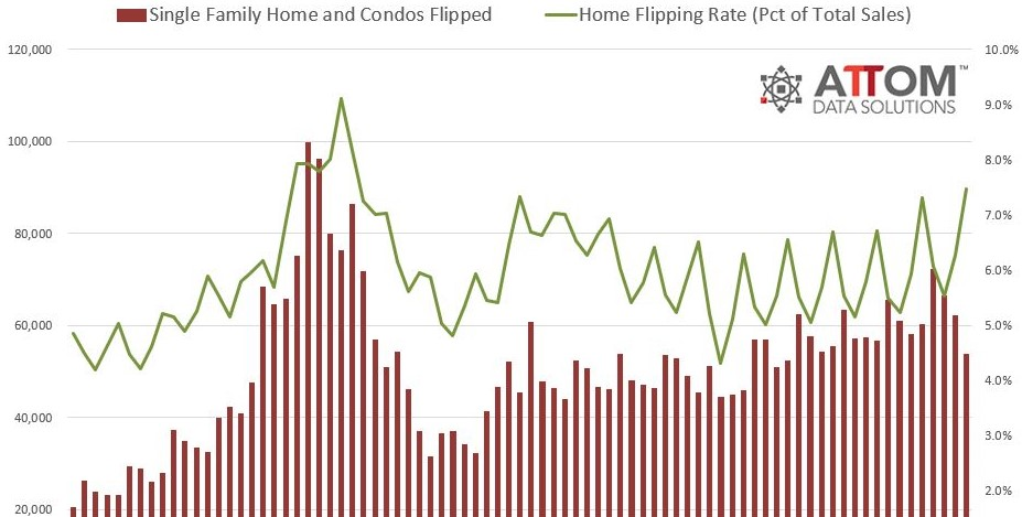 Q1 2020 Home Flipping Report