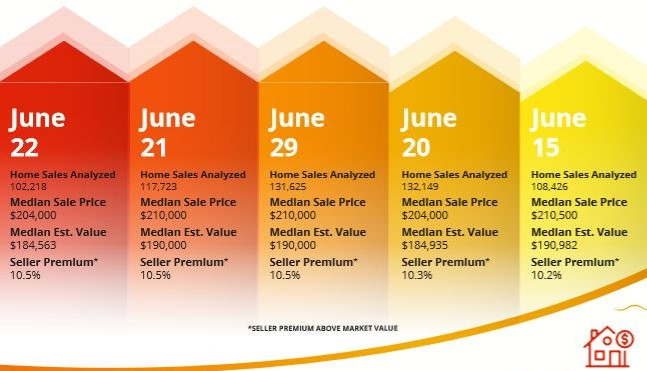 2020 Best Days to Sell a Home Analysis