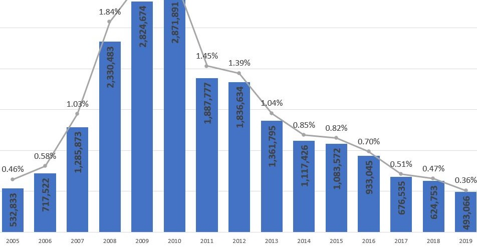 2019 Year-End U.S. Foreclosure Market Report