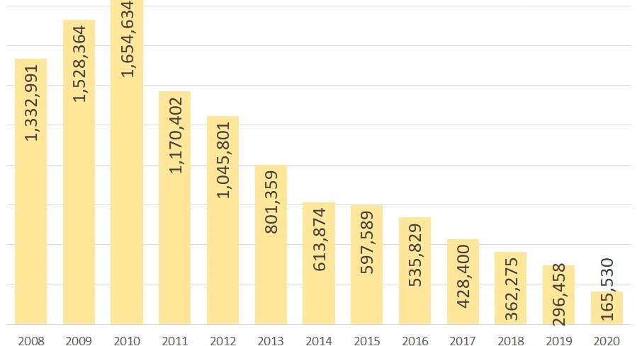 Midyear 2020 Foreclosure Report