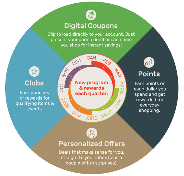 Clubs, Digital Coupons, Points, Personalized Offers